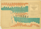 Maury's wind and current charts 1851