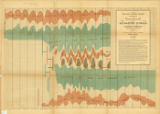 Maury's wind and current charts 1858
